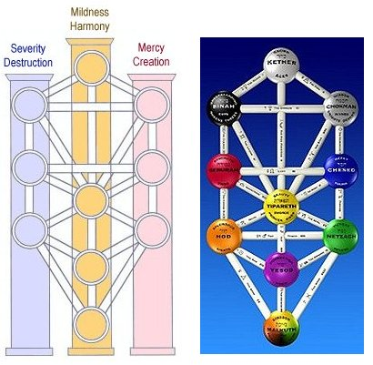 Healing Tuning Forks Kabbalah Tree Of Life The 3 Pillars The kabbalah is an ancient occult wisdom more than 5,000 years old, which later the mystics of judaism used to interpret the creation, ordering and functioning of the universe as described in the torah (the mosaic law or the. tuning forks