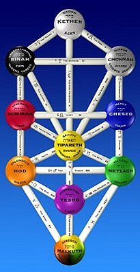 Healing Tuning Forks Kabbalah Tree Of Life The Sephiroth But the tree of life does not only speak of the origins of the physical universe out of the unimaginable, but also of man's place in the universe. tuning forks