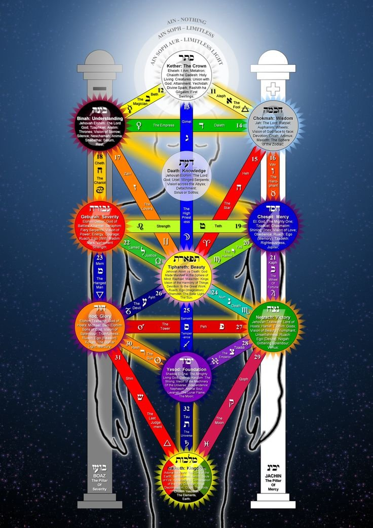 Healing Tuning Forks Kabbalah Tree Of Life The 3 Veils
